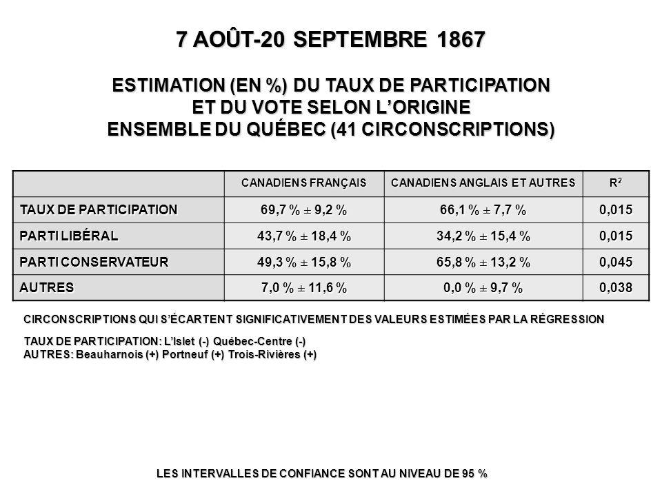 7 AOÛT-20 SEPTEMBRE 1867 ESTIMATION (EN %) DU TAUX DE PARTICIPATION ET DU VOTE SELON L'ORIGINE ENSEMBLE DU QUÉBEC (41 CIRCONSCRIPTIONS) LES INTERVALLES DE CONFIANCE SONT AU NIVEAU DE 95 % CIRCONSCRIPTIONS QUI S'ÉCARTENT SIGNIFICATIVEMENT DES VALEURS ESTIMÉES PAR LA RÉGRESSION TAUX DE PARTICIPATION: L'Islet (-) Québec-Centre (-) AUTRES: Beauharnois (+) Portneuf (+) Trois-Rivières (+) CANADIENS FRANÇAIS CANADIENS ANGLAIS ET AUTRES R2R2R2R2 TAUX DE PARTICIPATION 69,7 % ± 9,2 % 66,1 % ± 7,7 % 0,015 PARTI LIBÉRAL 43,7 % ± 18,4 % 34,2 % ± 15,4 % 0,015 PARTI CONSERVATEUR 49,3 % ± 15,8 % 65,8 % ± 13,2 % 0,045 AUTRES 7,0 % ± 11,6 % 0,0 % ± 9,7 % 0,038