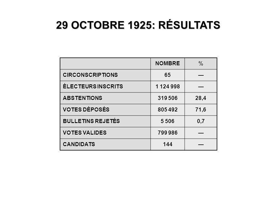 NOMBRE% CIRCONSCRIPTIONS65— ÉLECTEURS INSCRITS 1 124 998 — ABSTENTIONS 319 506 28,4 VOTES DÉPOSÉS 805 492 71,6 BULLETINS REJETÉS 5 506 0,7 VOTES VALIDES 799 986 — CANDIDATS144— 29 OCTOBRE 1925: RÉSULTATS