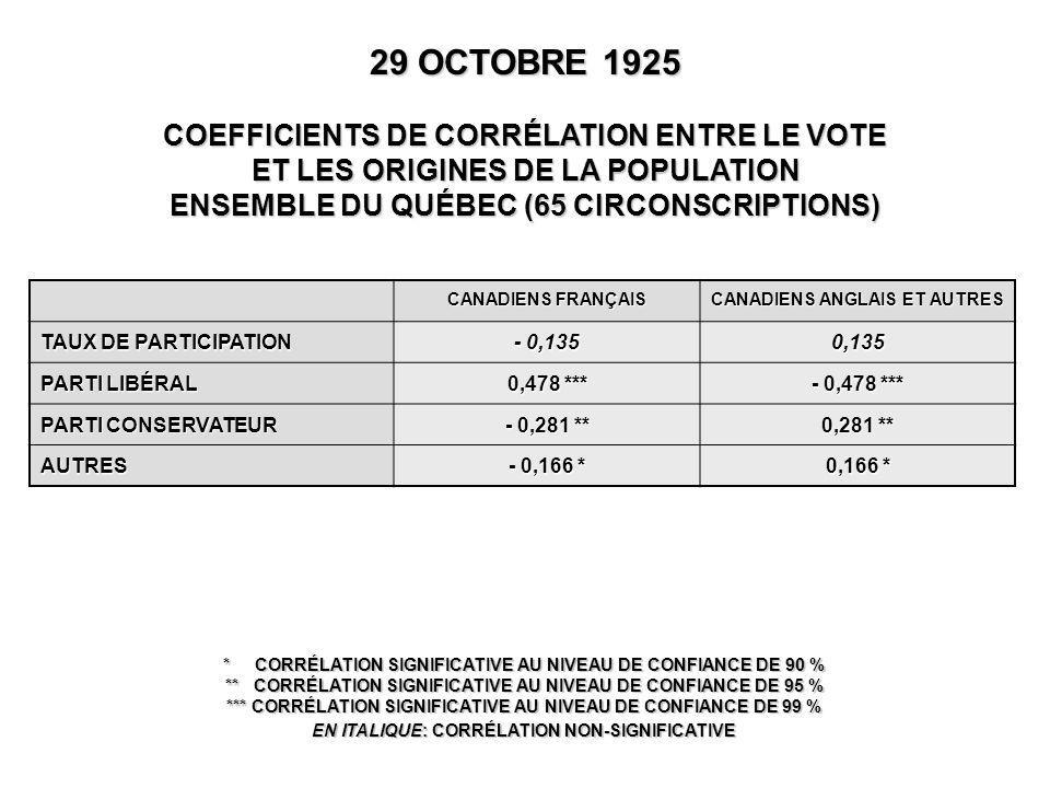 CANADIENS FRANÇAIS CANADIENS ANGLAIS ET AUTRES TAUX DE PARTICIPATION - 0,135 0,135 PARTI LIBÉRAL 0,478 *** - 0,478 *** PARTI CONSERVATEUR - 0,281 ** 0,281 ** AUTRES - 0,166 * 0,166 * 29 OCTOBRE 1925 COEFFICIENTS DE CORRÉLATION ENTRE LE VOTE ET LES ORIGINES DE LA POPULATION ENSEMBLE DU QUÉBEC (65 CIRCONSCRIPTIONS) * CORRÉLATION SIGNIFICATIVE AU NIVEAU DE CONFIANCE DE 90 % ** CORRÉLATION SIGNIFICATIVE AU NIVEAU DE CONFIANCE DE 95 % *** CORRÉLATION SIGNIFICATIVE AU NIVEAU DE CONFIANCE DE 99 % EN ITALIQUE: CORRÉLATION NON-SIGNIFICATIVE