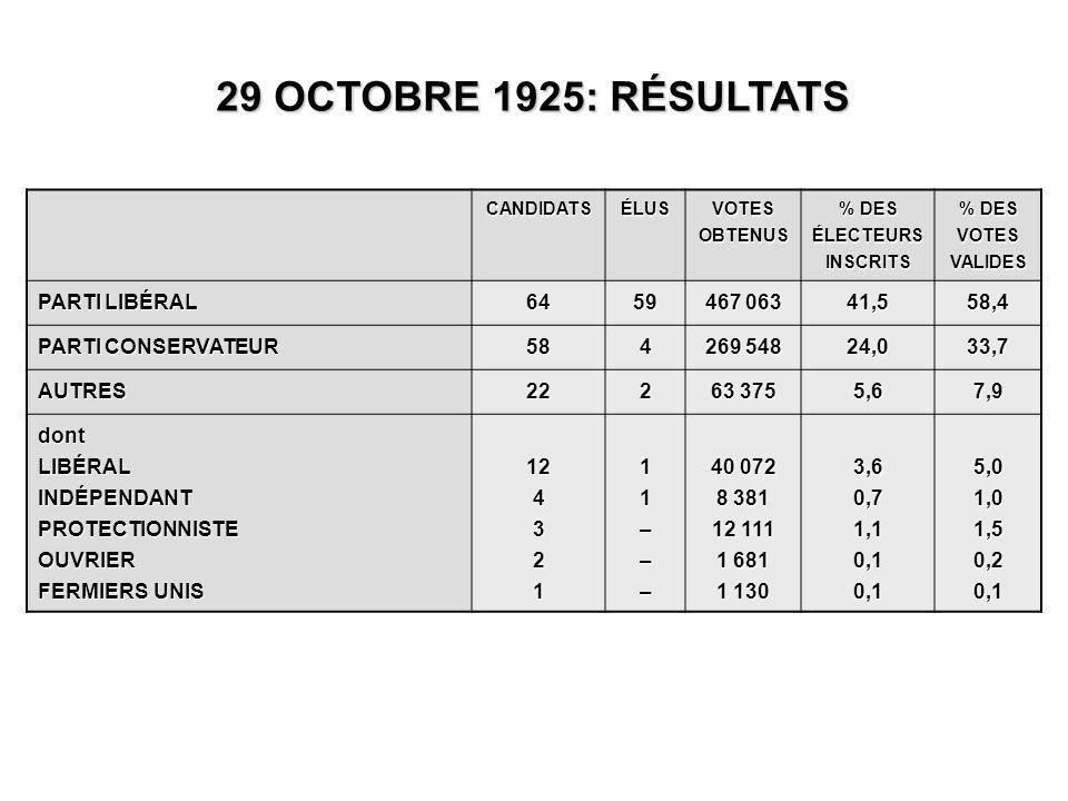 CANDIDATSÉLUS VOTES OBTENUS % DES ÉLECTEURS INSCRITS % DES VOTES VALIDES PARTI LIBÉRAL 6459 467 063 41,558,4 PARTI CONSERVATEUR 584 269 548 24,033,7 AUTRES222 63 375 5,67,9 dontLIBÉRALINDÉPENDANTPROTECTIONNISTEOUVRIER FERMIERS UNIS 12432111––– 40 072 8 381 12 111 1 681 1 130 3,60,71,10,10,15,01,01,50,20,1