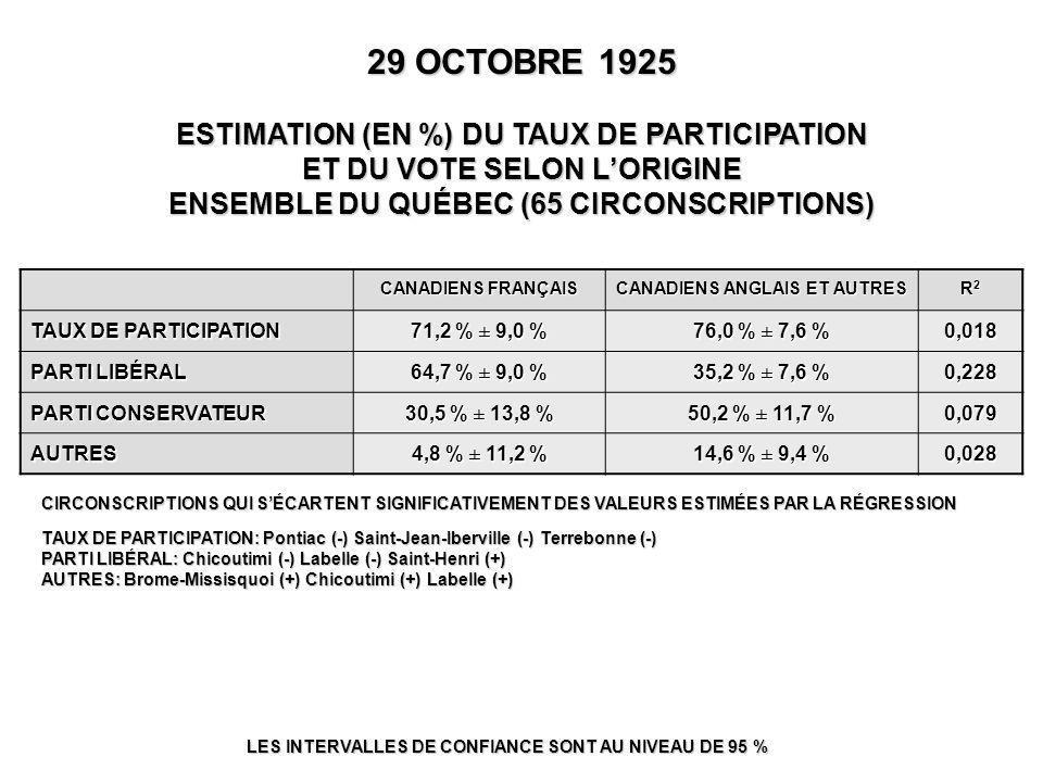 29 OCTOBRE 1925 ESTIMATION (EN %) DU TAUX DE PARTICIPATION ET DU VOTE SELON L'ORIGINE ENSEMBLE DU QUÉBEC (65 CIRCONSCRIPTIONS) LES INTERVALLES DE CONFIANCE SONT AU NIVEAU DE 95 % CIRCONSCRIPTIONS QUI S'ÉCARTENT SIGNIFICATIVEMENT DES VALEURS ESTIMÉES PAR LA RÉGRESSION TAUX DE PARTICIPATION: Pontiac (-) Saint-Jean-Iberville (-) Terrebonne (-) PARTI LIBÉRAL: Chicoutimi (-) Labelle (-) Saint-Henri (+) AUTRES: Brome-Missisquoi (+) Chicoutimi (+) Labelle (+) CANADIENS FRANÇAIS CANADIENS ANGLAIS ET AUTRES R2R2R2R2 TAUX DE PARTICIPATION 71,2 % ± 9,0 % 76,0 % ± 7,6 % 0,018 PARTI LIBÉRAL 64,7 % ± 9,0 % 35,2 % ± 7,6 % 0,228 PARTI CONSERVATEUR 30,5 % ± 13,8 % 50,2 % ± 11,7 % 0,079 AUTRES 4,8 % ± 11,2 % 14,6 % ± 9,4 % 0,028