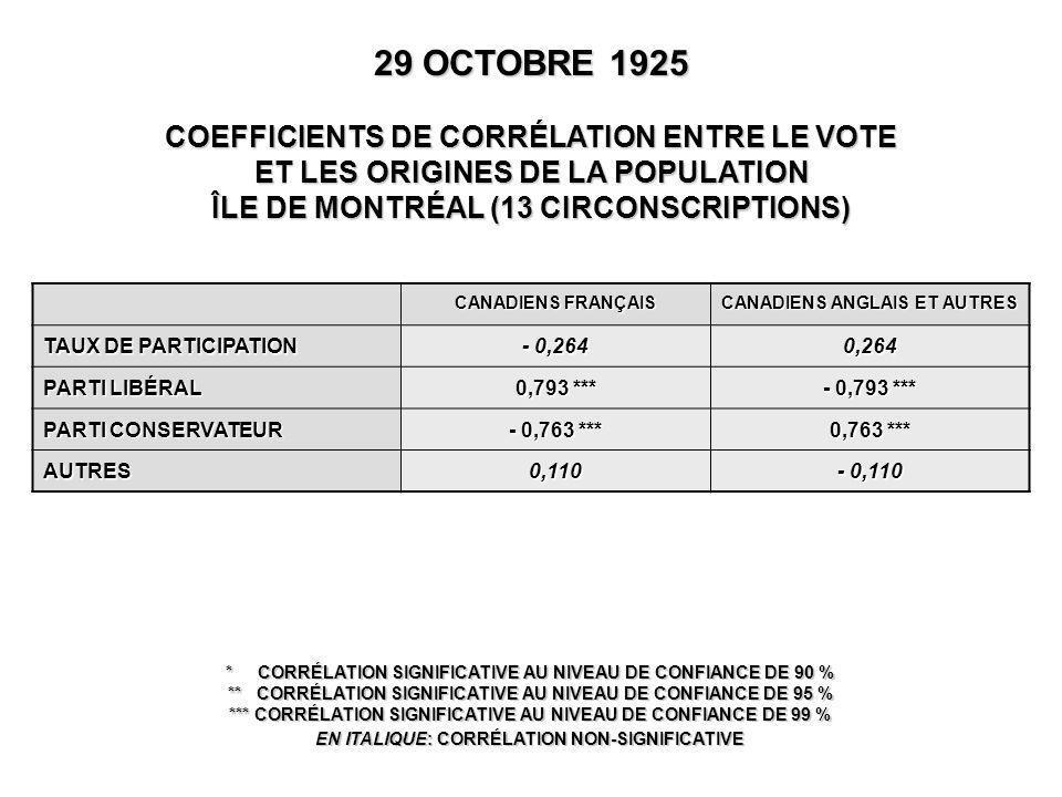 29 OCTOBRE 1925 COEFFICIENTS DE CORRÉLATION ENTRE LE VOTE ET LES ORIGINES DE LA POPULATION ÎLE DE MONTRÉAL (13 CIRCONSCRIPTIONS) * CORRÉLATION SIGNIFICATIVE AU NIVEAU DE CONFIANCE DE 90 % ** CORRÉLATION SIGNIFICATIVE AU NIVEAU DE CONFIANCE DE 95 % *** CORRÉLATION SIGNIFICATIVE AU NIVEAU DE CONFIANCE DE 99 % EN ITALIQUE: CORRÉLATION NON-SIGNIFICATIVE CANADIENS FRANÇAIS CANADIENS ANGLAIS ET AUTRES TAUX DE PARTICIPATION - 0,264 0,264 PARTI LIBÉRAL 0,793 *** - 0,793 *** PARTI CONSERVATEUR - 0,763 *** 0,763 *** AUTRES0,110 - 0,110