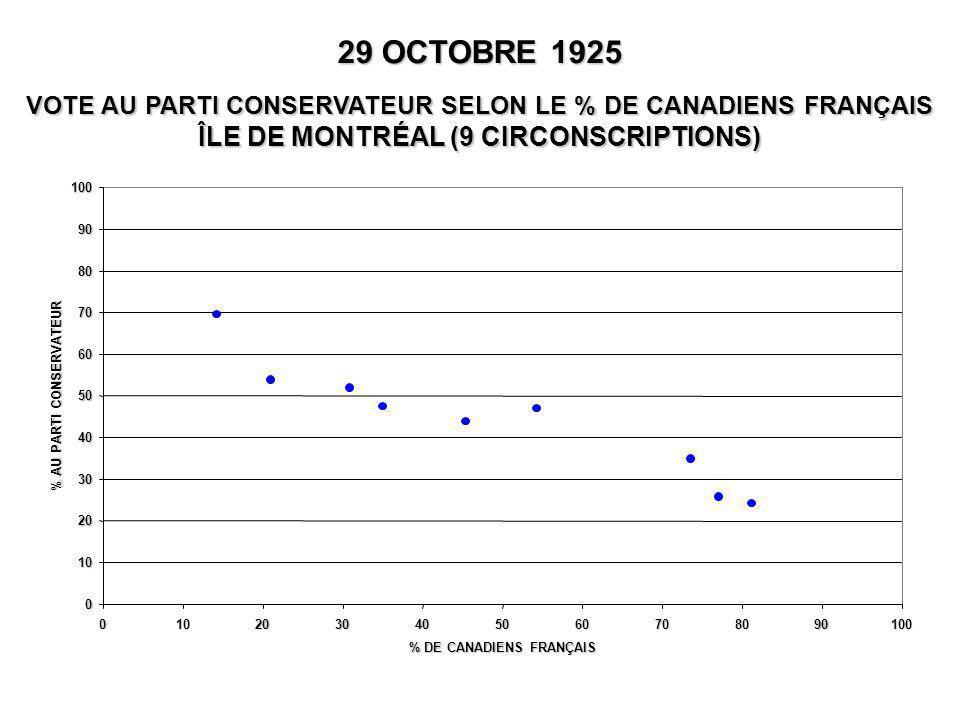 0 10 20 30 40 50 60 70 80 90 100 0102030405060708090100 % DE CANADIENS FRANÇAIS % AU PARTI CONSERVATEUR 29 OCTOBRE 1925 VOTE AU PARTI CONSERVATEUR SEL