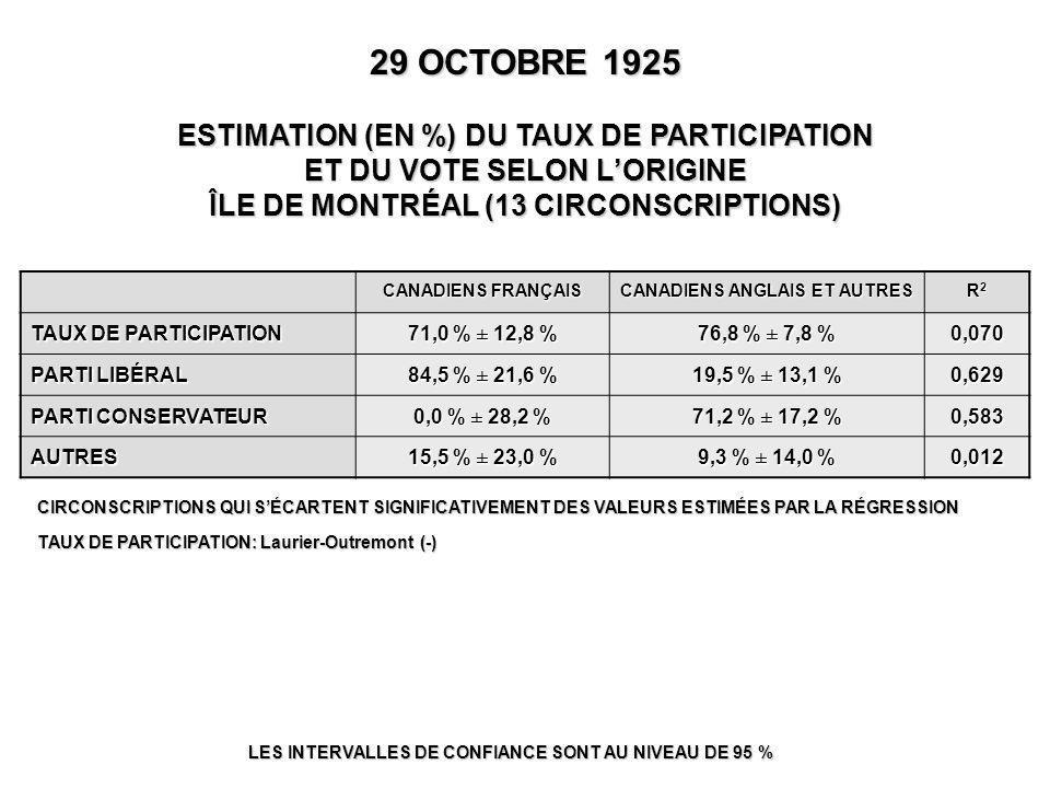 LES INTERVALLES DE CONFIANCE SONT AU NIVEAU DE 95 % CANADIENS FRANÇAIS CANADIENS ANGLAIS ET AUTRES R2R2R2R2 TAUX DE PARTICIPATION 71,0 % ± 12,8 % 76,8 % ± 7,8 % 0,070 PARTI LIBÉRAL 84,5 % ± 21,6 % 19,5 % ± 13,1 % 0,629 PARTI CONSERVATEUR 0,0 % ± 28,2 % 71,2 % ± 17,2 % 0,583 AUTRES 15,5 % ± 23,0 % 9,3 % ± 14,0 % 0,012 CIRCONSCRIPTIONS QUI S'ÉCARTENT SIGNIFICATIVEMENT DES VALEURS ESTIMÉES PAR LA RÉGRESSION TAUX DE PARTICIPATION: Laurier-Outremont (-) 29 OCTOBRE 1925 ESTIMATION (EN %) DU TAUX DE PARTICIPATION ET DU VOTE SELON L'ORIGINE ÎLE DE MONTRÉAL (13 CIRCONSCRIPTIONS)