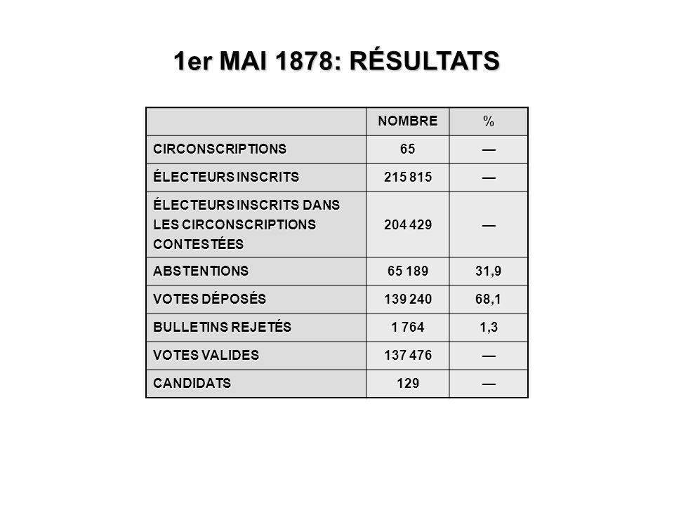 1er MAI 1878: RÉSULTATS NOMBRE% CIRCONSCRIPTIONS65— ÉLECTEURS INSCRITS 215 815 — ÉLECTEURS INSCRITS DANS LES CIRCONSCRIPTIONS CONTESTÉES 204 429 — ABSTENTIONS 65 189 31,9 VOTES DÉPOSÉS 139 240 68,1 BULLETINS REJETÉS 1 764 1,3 VOTES VALIDES 137 476 — CANDIDATS129—