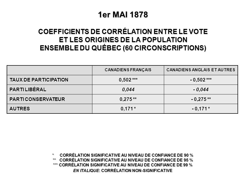 CANADIENS FRANÇAIS CANADIENS ANGLAIS ET AUTRES TAUX DE PARTICIPATION 0,502 *** - 0,502 *** PARTI LIBÉRAL 0,044 - 0,044 PARTI CONSERVATEUR 0,275 ** - 0,275 ** AUTRES 0,171 * - 0,171 * 1er MAI 1878 COEFFICIENTS DE CORRÉLATION ENTRE LE VOTE ET LES ORIGINES DE LA POPULATION ENSEMBLE DU QUÉBEC (60 CIRCONSCRIPTIONS) * CORRÉLATION SIGNIFICATIVE AU NIVEAU DE CONFIANCE DE 90 % ** CORRÉLATION SIGNIFICATIVE AU NIVEAU DE CONFIANCE DE 95 % *** CORRÉLATION SIGNIFICATIVE AU NIVEAU DE CONFIANCE DE 99 % EN ITALIQUE: CORRÉLATION NON-SIGNIFICATIVE