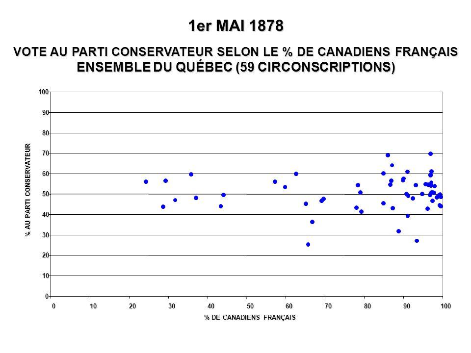 0 10 20 30 40 50 60 70 80 90 100 0102030405060708090100 % DE CANADIENS FRANÇAIS % AU PARTI CONSERVATEUR 1er MAI 1878 VOTE AU PARTI CONSERVATEUR SELON
