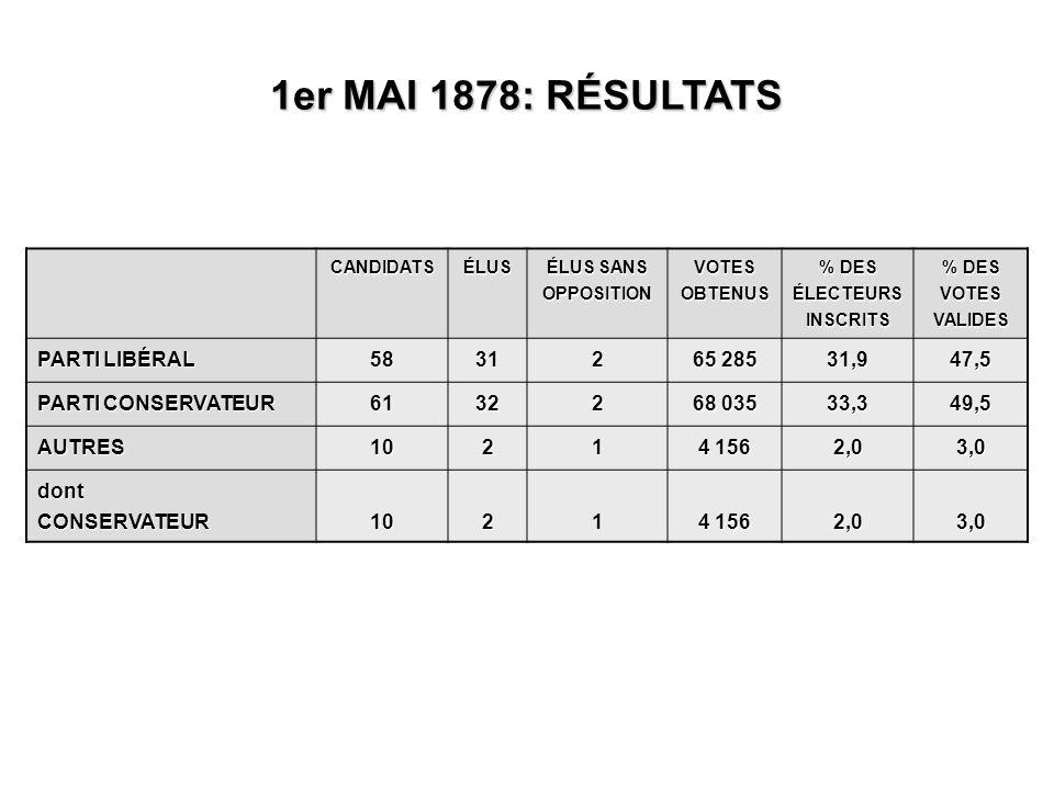 CANDIDATSÉLUS ÉLUS SANS OPPOSITION VOTES OBTENUS % DES ÉLECTEURS INSCRITS % DES VOTES VALIDES PARTI LIBÉRAL 58312 65 285 31,947,5 PARTI CONSERVATEUR 61322 68 035 33,349,5 AUTRES1021 4 156 2,03,0 dontCONSERVATEUR1021 2,03,0 1er MAI 1878: RÉSULTATS