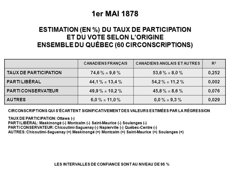 1er MAI 1878 ESTIMATION (EN %) DU TAUX DE PARTICIPATION ET DU VOTE SELON L'ORIGINE ENSEMBLE DU QUÉBEC (60 CIRCONSCRIPTIONS) LES INTERVALLES DE CONFIANCE SONT AU NIVEAU DE 95 % CIRCONSCRIPTIONS QUI S'ÉCARTENT SIGNIFICATIVEMENT DES VALEURS ESTIMÉES PAR LA RÉGRESSION TAUX DE PARTICIPATION: Ottawa (-) PARTI LIBÉRAL: Maskinongé (-) Montcalm (-) Saint-Maurice (-) Soulanges (-) PARTI CONSERVATEUR: Chicoutimi-Saguenay (-) Napierville (-) Québec-Centre (-) AUTRES: Chicoutimi-Saguenay (+) Maskinongé (+) Montcalm (+) Saint-Maurice (+) Soulanges (+) CANADIENS FRANÇAIS CANADIENS ANGLAIS ET AUTRES R2R2R2R2 TAUX DE PARTICIPATION 74,6 % ± 9,6 % 53,6 % ± 8,0 % 0,252 PARTI LIBÉRAL 44,1 % ± 13,4 % 54,2 % ± 11,2 % 0,002 PARTI CONSERVATEUR 49,9 % ± 10,2 % 45,8 % ± 8,6 % 0,076 AUTRES 6,0 % ± 11,0 % 0,0 % ± 9,3 % 0,029