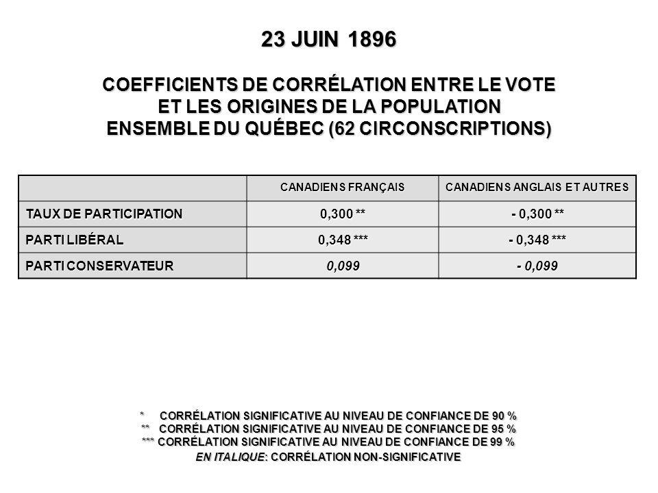 CANADIENS FRANÇAIS CANADIENS ANGLAIS ET AUTRES TAUX DE PARTICIPATION 0,300 ** - 0,300 ** PARTI LIBÉRAL 0,348 *** - 0,348 *** PARTI CONSERVATEUR 0,099 - 0,099 23 JUIN 1896 COEFFICIENTS DE CORRÉLATION ENTRE LE VOTE ET LES ORIGINES DE LA POPULATION ENSEMBLE DU QUÉBEC (62 CIRCONSCRIPTIONS) * CORRÉLATION SIGNIFICATIVE AU NIVEAU DE CONFIANCE DE 90 % ** CORRÉLATION SIGNIFICATIVE AU NIVEAU DE CONFIANCE DE 95 % *** CORRÉLATION SIGNIFICATIVE AU NIVEAU DE CONFIANCE DE 99 % EN ITALIQUE: CORRÉLATION NON-SIGNIFICATIVE
