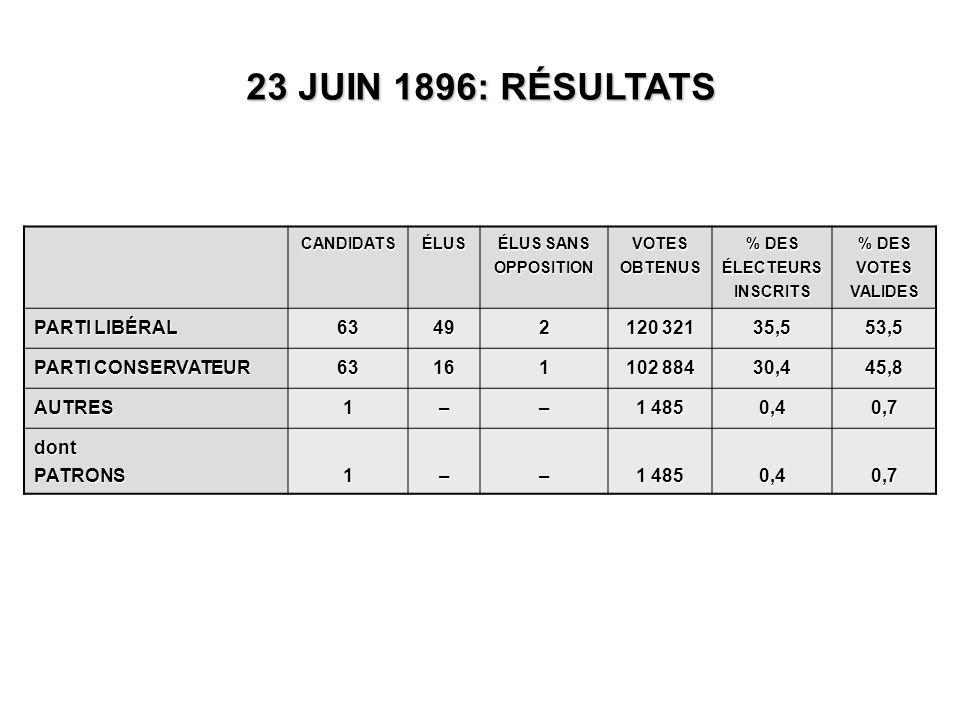 CANDIDATSÉLUS ÉLUS SANS OPPOSITION VOTES OBTENUS % DES ÉLECTEURS INSCRITS % DES VOTES VALIDES PARTI LIBÉRAL 63492 120 321 35,553,5 PARTI CONSERVATEUR 63161 102 884 30,445,8 AUTRES1–– 1 485 0,40,7 dontPATRONS1–– 0,40,7 23 JUIN 1896: RÉSULTATS