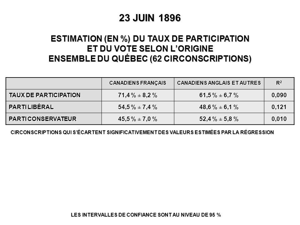 23 JUIN 1896 ESTIMATION (EN %) DU TAUX DE PARTICIPATION ET DU VOTE SELON L'ORIGINE ENSEMBLE DU QUÉBEC (62 CIRCONSCRIPTIONS) LES INTERVALLES DE CONFIANCE SONT AU NIVEAU DE 95 % CANADIENS FRANÇAIS CANADIENS ANGLAIS ET AUTRES R2R2R2R2 TAUX DE PARTICIPATION 71,4 % ± 8,2 % 61,5 % ± 6,7 % 0,090 PARTI LIBÉRAL 54,5 % ± 7,4 % 48,6 % ± 6,1 % 0,121 PARTI CONSERVATEUR 45,5 % ± 7,0 % 52,4 % ± 5,8 % 0,010 CIRCONSCRIPTIONS QUI S'ÉCARTENT SIGNIFICATIVEMENT DES VALEURS ESTIMÉES PAR LA RÉGRESSION
