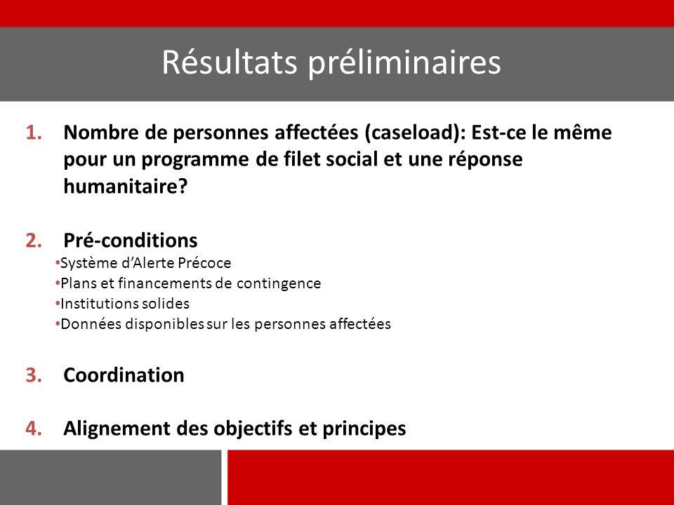 1.Nombre de personnes affectées (caseload): Est-ce le même pour un programme de filet social et une réponse humanitaire? 2.Pré-conditions Système d'Al