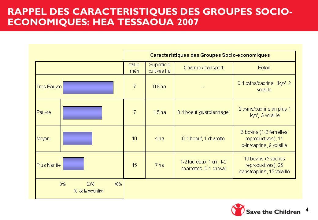 4 RAPPEL DES CARACTERISTIQUES DES GROUPES SOCIO- ECONOMIQUES: HEA TESSAOUA 2007