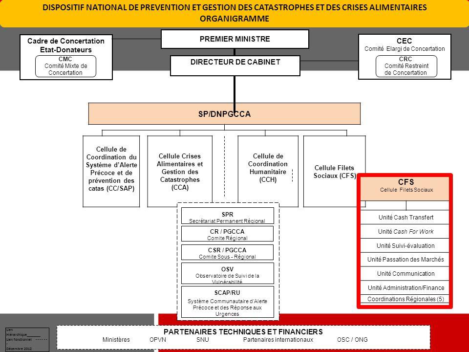 SP/DNPGCCA Cellule de Coordination du Système d'Alerte Précoce et de prévention des catas (CC/SAP) Cellule Crises Alimentaires et Gestion des Catastro