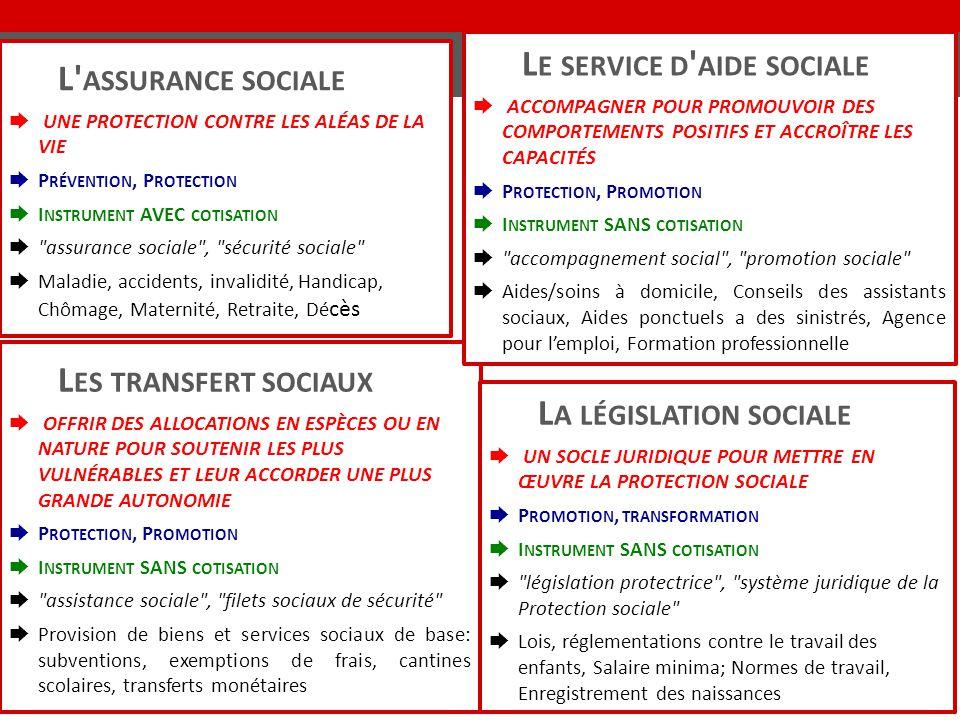 L' ASSURANCE SOCIALE ➨ UNE PROTECTION CONTRE LES ALÉAS DE LA VIE ➨ P RÉVENTION, P ROTECTION ➨ I NSTRUMENT AVEC COTISATION ➨