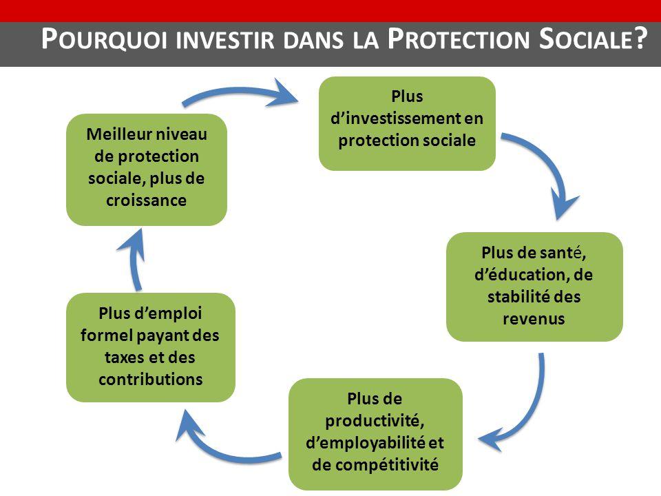P OURQUOI INVESTIR DANS LA P ROTECTION S OCIALE ? Plus d'investissement en protection sociale Plus de santé, d'éducation, de stabilité des revenus Plu