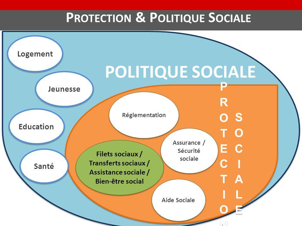 POLITIQUE SOCIALE Assurance / Sécurité sociale Filets sociaux / Transferts sociaux / Assistance sociale / Bien-être social Réglementation Aide Sociale