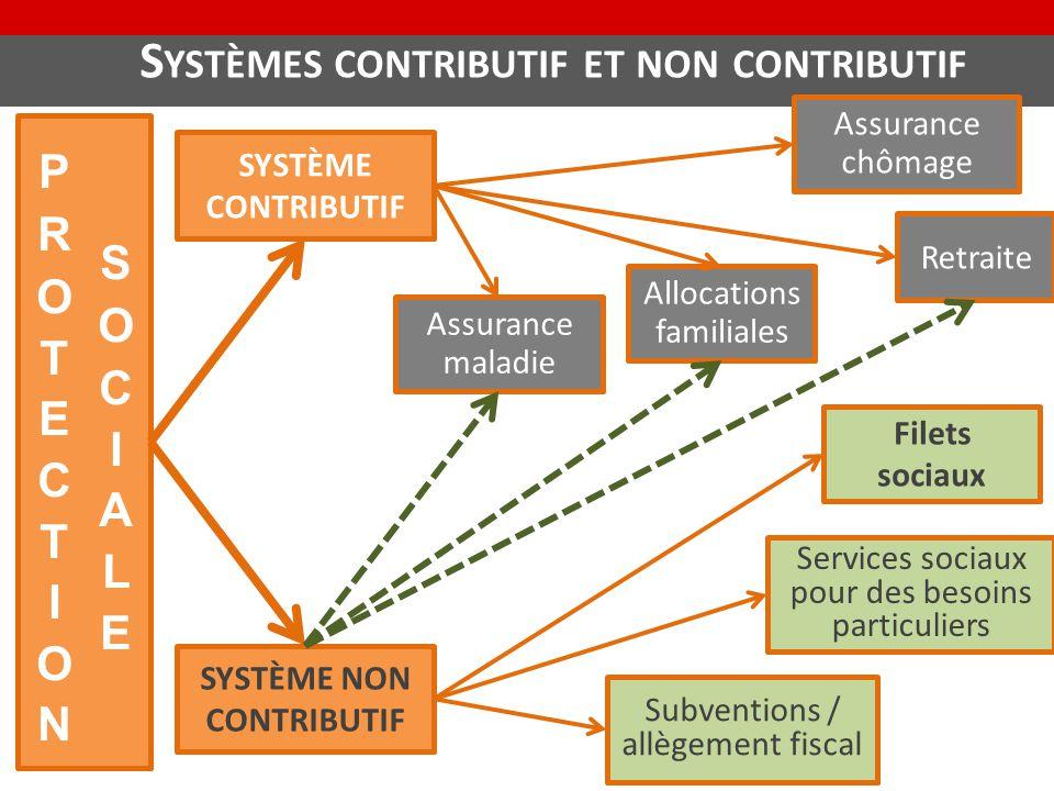 S YSTÈMES CONTRIBUTIF ET NON CONTRIBUTIF SYSTÈME CONTRIBUTIF SYSTÈME NON CONTRIBUTIF Services sociaux pour des besoins particuliers Filets sociaux Sub
