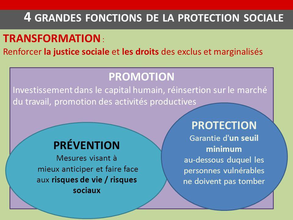 4 GRANDES FONCTIONS DE LA PROTECTION SOCIALE TRANSFORMATION : Renforcer la justice sociale et les droits des exclus et marginalisés PROMOTION Investis