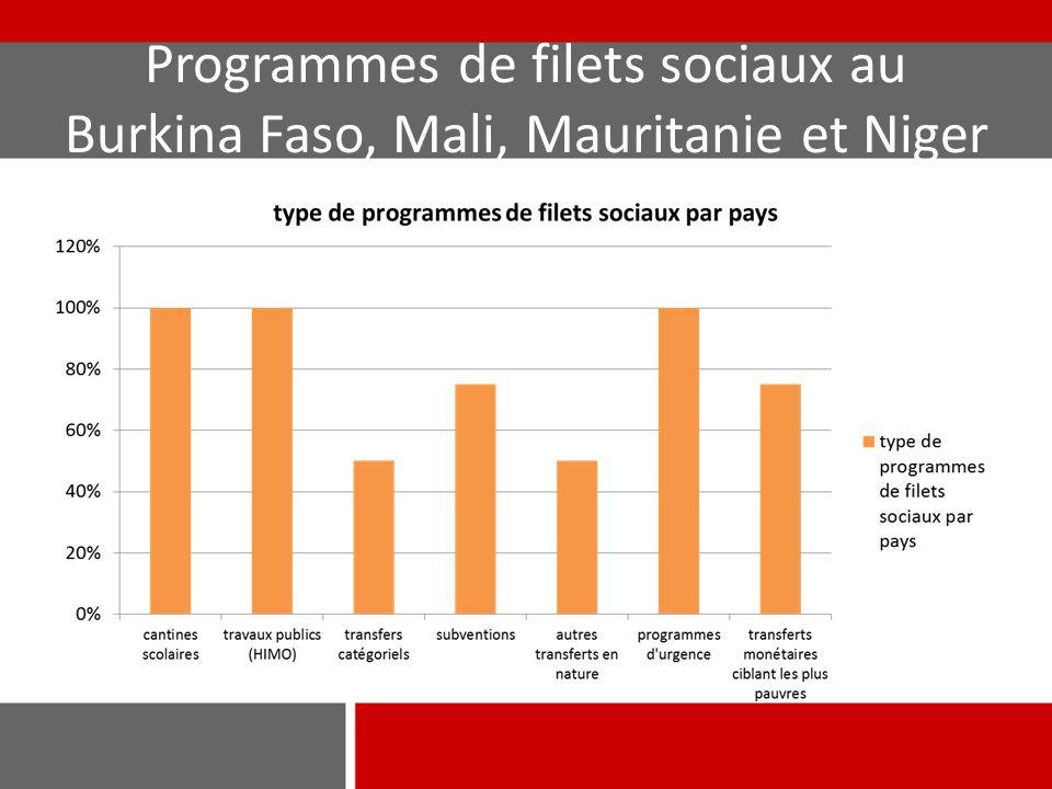 Programmes de filets sociaux au Burkina Faso, Mali, Mauritanie et Niger