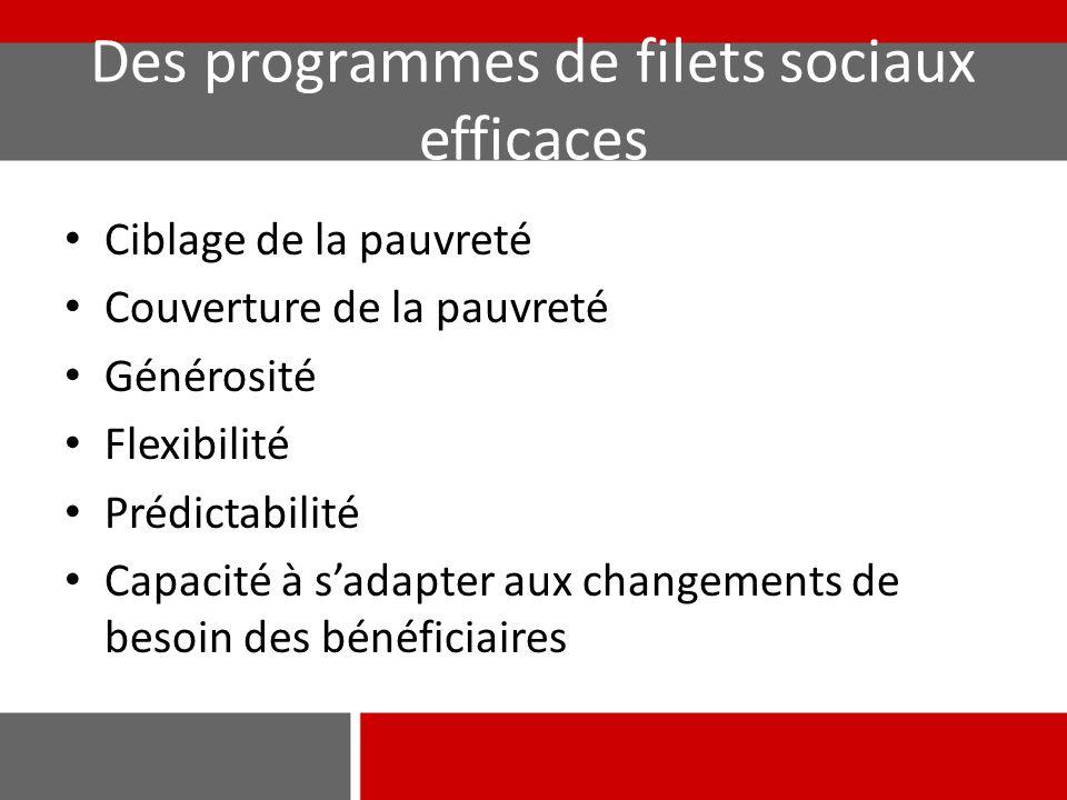 Des programmes de filets sociaux efficaces Ciblage de la pauvreté Couverture de la pauvreté Générosité Flexibilité Prédictabilité Capacité à s'adapter