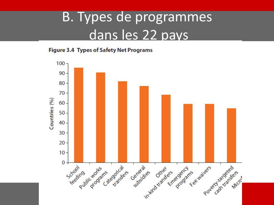 B. Types de programmes dans les 22 pays
