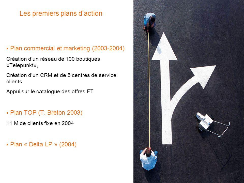  Plan commercial et marketing (2003-2004) Création d'un réseau de 100 boutiques «Telepunkt», Création d'un CRM et de 5 centres de service clients Appui sur le catalogue des offres FT  Plan TOP (T.