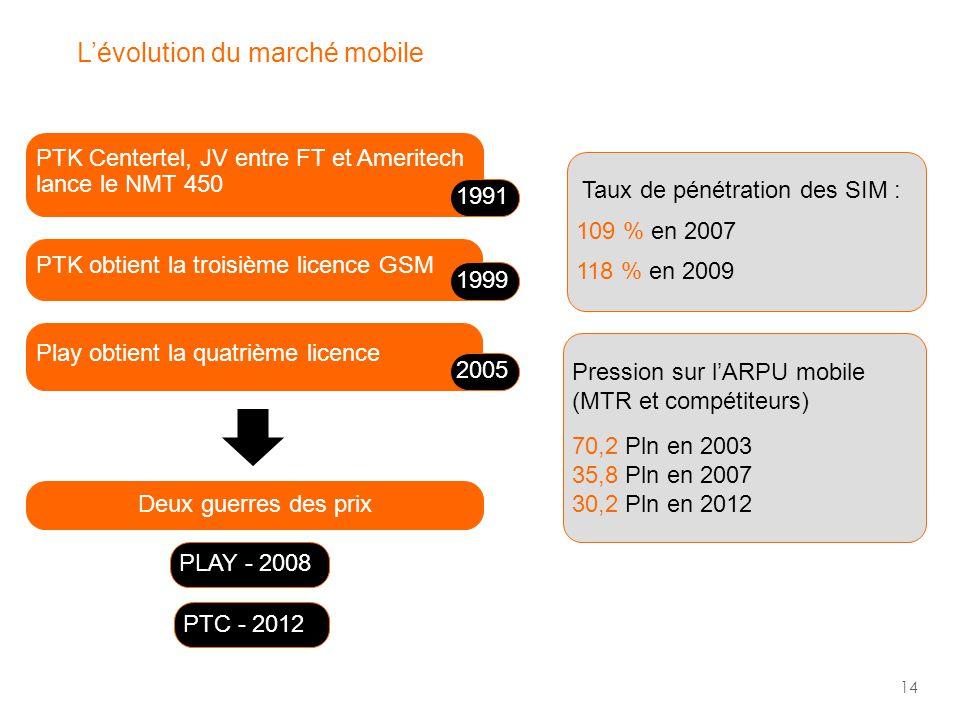 14 L'évolution du marché mobile PTK Centertel, JV entre FT et Ameritech lance le NMT 450 Play obtient la quatrième licence Deux guerres des prix PTK obtient la troisième licence GSM 1991 1999 2005 Taux de pénétration des SIM : 109 % en 2007 118 % en 2009 Pression sur l'ARPU mobile (MTR et compétiteurs) 70,2 Pln en 2003 35,8 Pln en 2007 30,2 Pln en 2012 PLAY - 2008 PTC - 2012