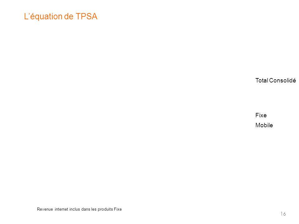16 L'équation de TPSA Total Consolidé Mobile Fixe Revenue internet inclus dans les produits Fixe