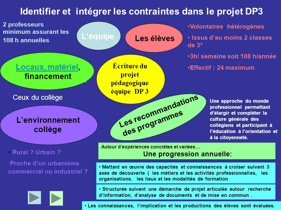 Identifier et intégrer les contraintes dans le projet DP3 L'équipe Les recommandations des programmes Locaux, matérielLocaux, matériel, financement Le