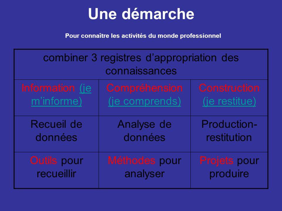 Une mise en œuvre Période 1 Comment sont organisés les métiers dans l' Entreprise .