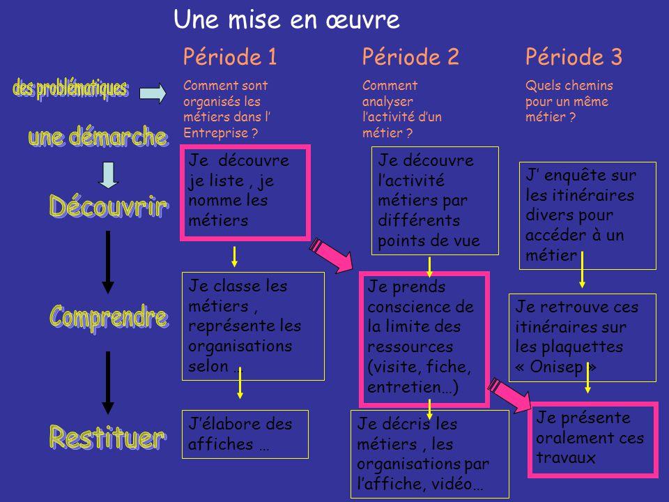 Une mise en œuvre Période 1 Comment sont organisés les métiers dans l' Entreprise ? Période 2 Comment analyser l'activité d'un métier ? Période 3 Quel