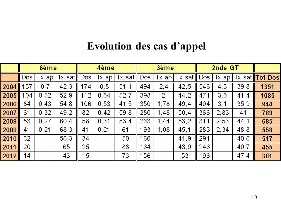 10 Evolution des cas d'appel