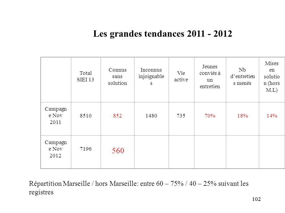 102 Total SIEI 13 Connus sans solution Inconnus injoignable s Vie active Jeunes conviés à un entretien Nb d'entretien s menés Mises en solutio n (hors M.L) Campagn e Nov 2011 8510852148073570%18%14% Campagn e Nov 2012 7196 Les grandes tendances 2011 - 2012 Répartition Marseille / hors Marseille: entre 60 – 75% / 40 – 25% suivant les registres 560