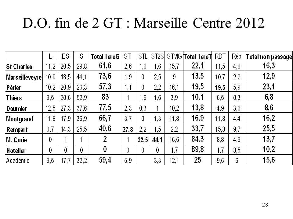 28 D.O. fin de 2 GT : Marseille Centre 2012