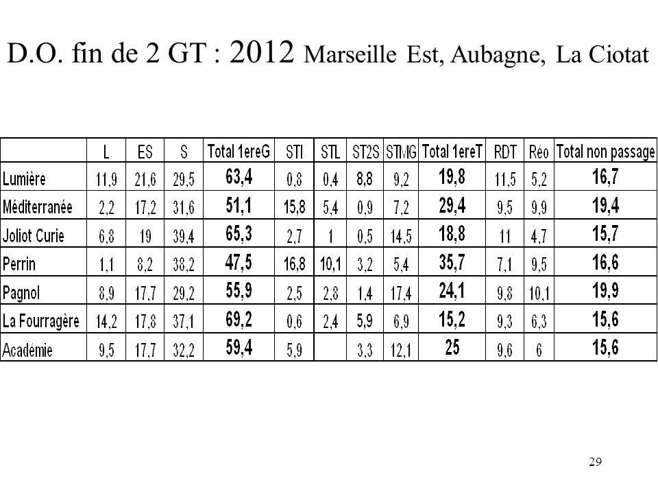 29 D.O. fin de 2 GT : 2012 Marseille Est, Aubagne, La Ciotat