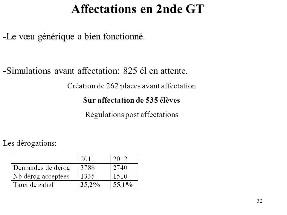 32 Affectations en 2nde GT -Le vœu générique a bien fonctionné.