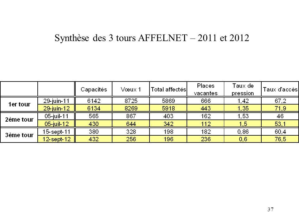 37 Synthèse des 3 tours AFFELNET – 2011 et 2012