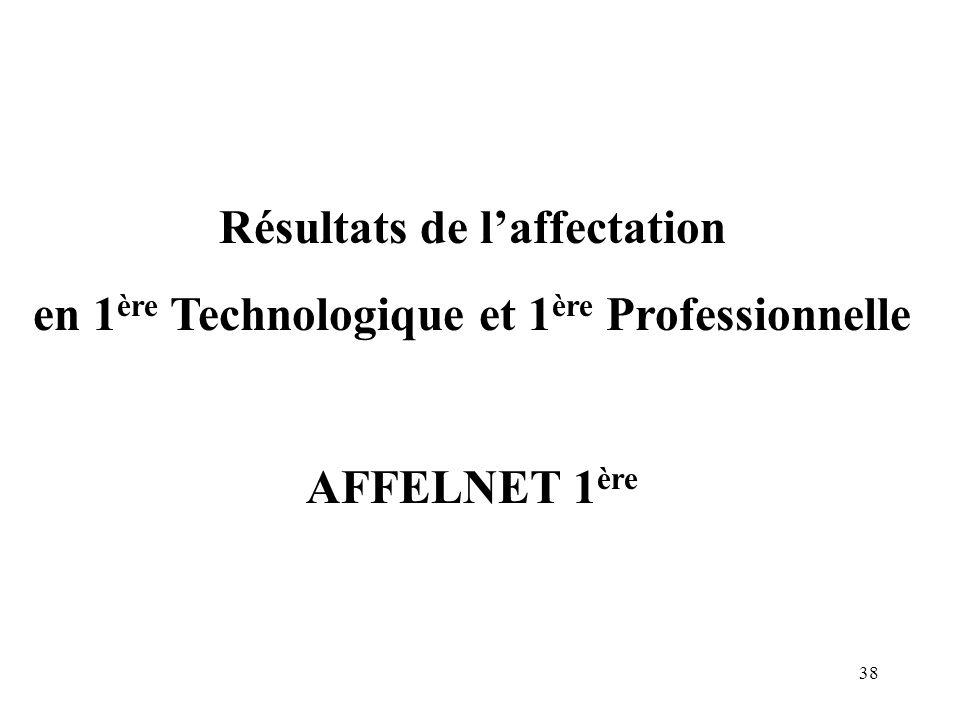38 Résultats de l'affectation en 1 ère Technologique et 1 ère Professionnelle AFFELNET 1 ère