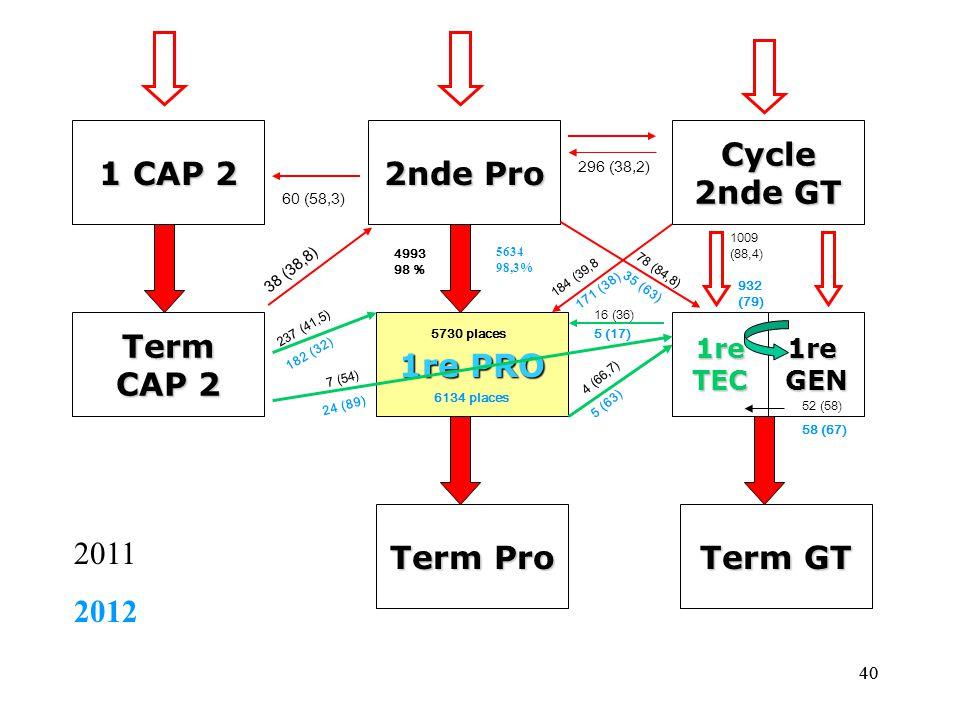 40 1 CAP 2 2nde Pro Cycle 2nde GT Term CAP 2 1re PRO 1reTEC Term Pro Term GT 60 (58,3) 296 (38,2) 1009 (88,4) 1reGEN 4993 98 % 16 (36) 184 (39,8 78 (84,8) 4 (66,7) 52 (58) 5730 places 38 (38,8) 237 (41,5) 7 (54) 5634 98,3% 6134 places 171 (38) 35 (63) 932 (79) 5 (17) 5 (63) 58 (67) 24 (89) 182 (32) 2011 2012