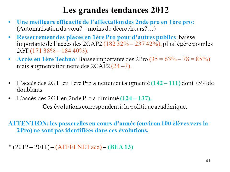 41 Les grandes tendances 2012 Une meilleure efficacité de l'affectation des 2nde pro en 1ère pro: (Automatisation du vœu.