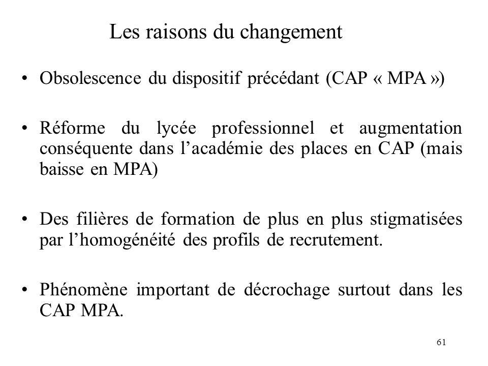 61 Les raisons du changement Obsolescence du dispositif précédant (CAP « MPA ») Réforme du lycée professionnel et augmentation conséquente dans l'académie des places en CAP (mais baisse en MPA) Des filières de formation de plus en plus stigmatisées par l'homogénéité des profils de recrutement.
