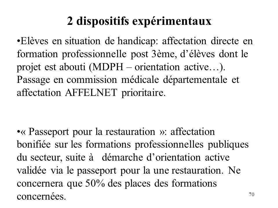 70 Elèves en situation de handicap: affectation directe en formation professionnelle post 3ème, d'élèves dont le projet est abouti (MDPH – orientation active…).