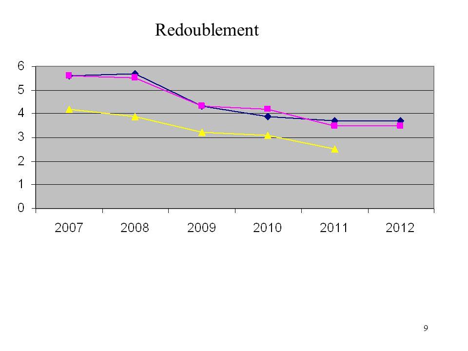 90 Résultats Pré AFFELNET 1ère 2012