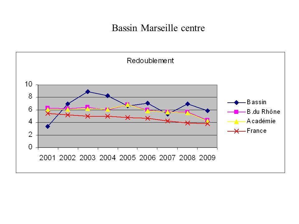 Bassin Marseille centre