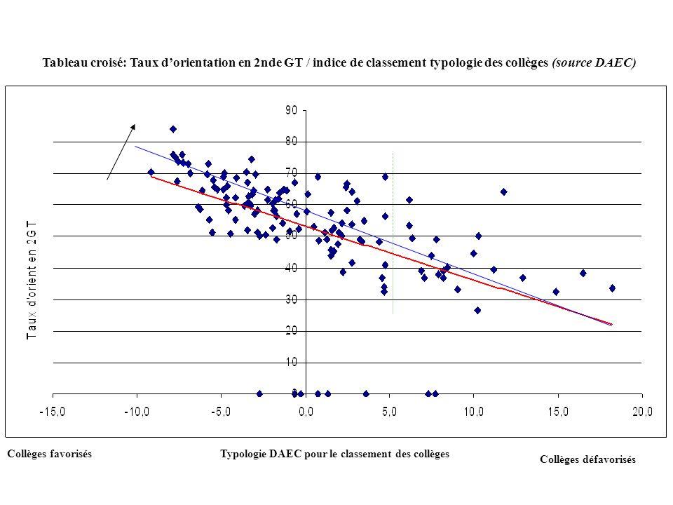 Collèges favorisés Collèges défavorisés Typologie DAEC pour le classement des collèges Tableau croisé: Taux d'orientation en 2nde GT / indice de class