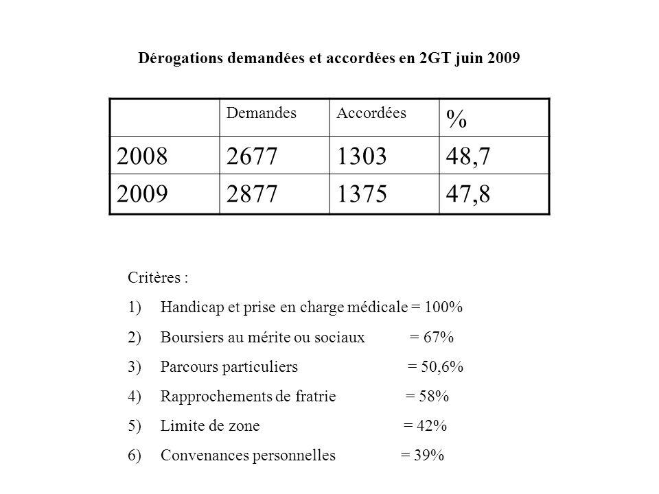 Dérogations demandées et accordées en 2GT juin 2009 DemandesAccordées % 20082677130348,7 20092877137547,8 Critères : 1)Handicap et prise en charge méd