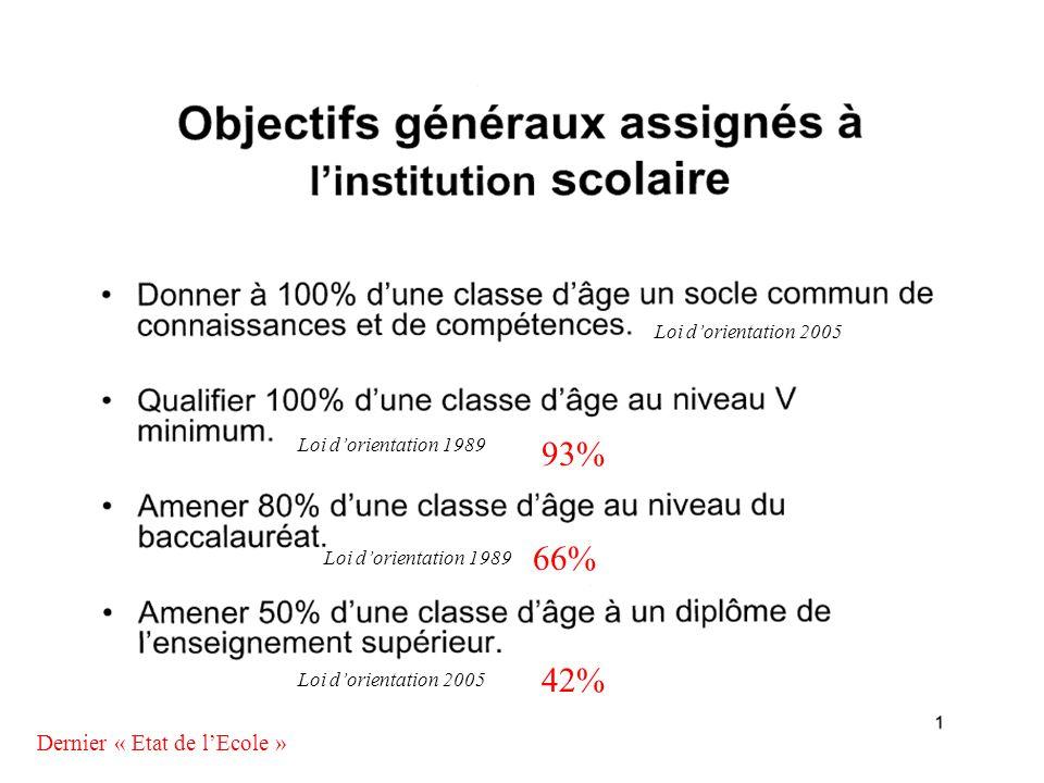 42% 66% 93% Dernier « Etat de l'Ecole » Loi d'orientation 1989 Loi d'orientation 2005