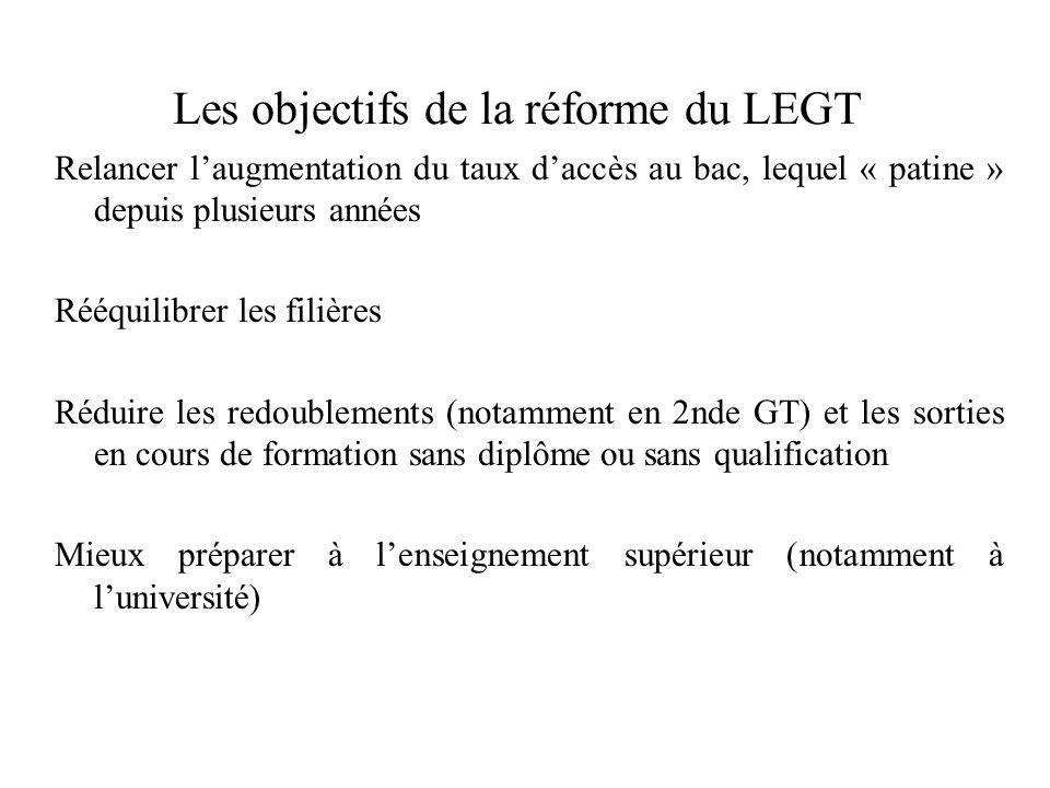 Les objectifs de la réforme du LEGT Relancer l'augmentation du taux d'accès au bac, lequel « patine » depuis plusieurs années Rééquilibrer les filière